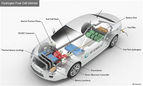 alternative fuels data center how do fuel cell electric vehicles work using hydrogen