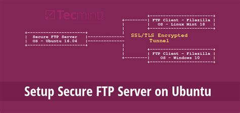 configure ubuntu mail server setting up a secure ftp server using ssl tls on ubuntu