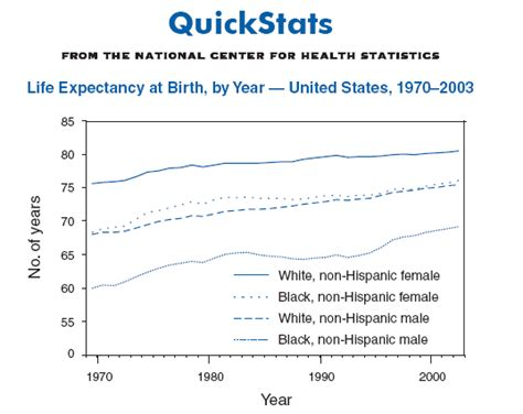 life in the united quickstats life expectancy at birth by year united states 1970 2003