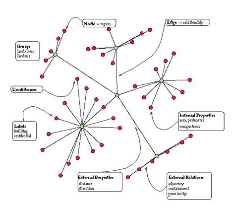 pattern recognition using graph theory structural pattern recognition of land use
