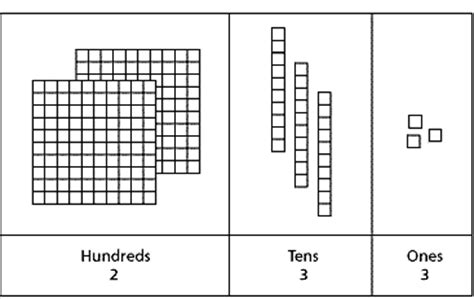 hundreds tens and ones chart printable mathsteps grade 2 place value to 1 000 what is it