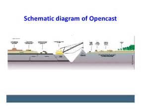underground mining harness underground wiring diagram free