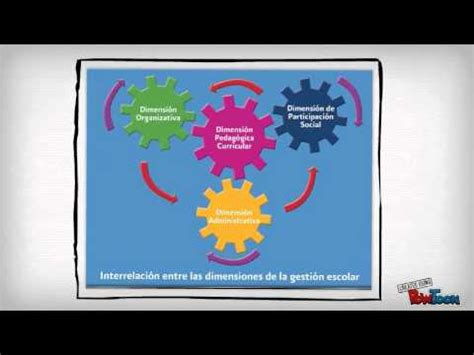 imagenes gestion educativa estrategica gesti 211 n educativa estrategica youtube