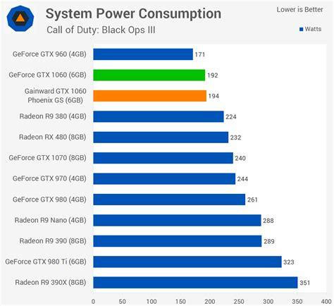 Dns Bench Nvidia Geforce Gtx 1060 Review Gt Gainward Gtx 1060 Gs