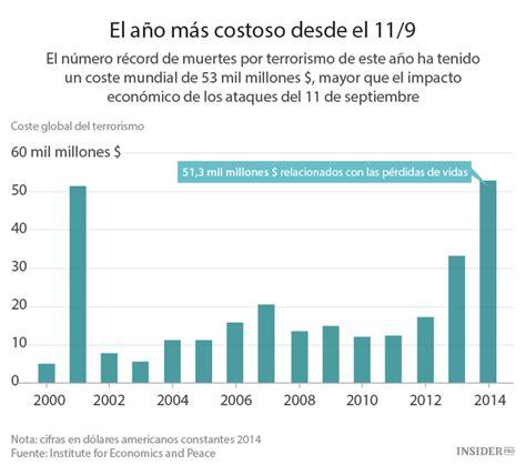cuanto se esta pagando el progresar en el 2016 191 cu 225 nto cuesta el terrorismo econom 237 a insider pro