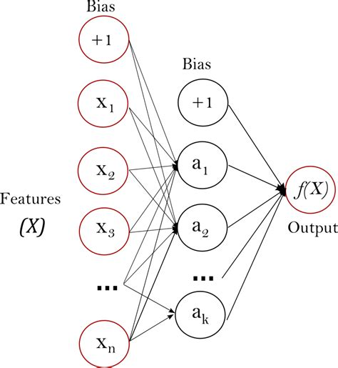 pattern classification and regression using multilayer perceptron issam laradji gsoc 2014 final summary neural networks