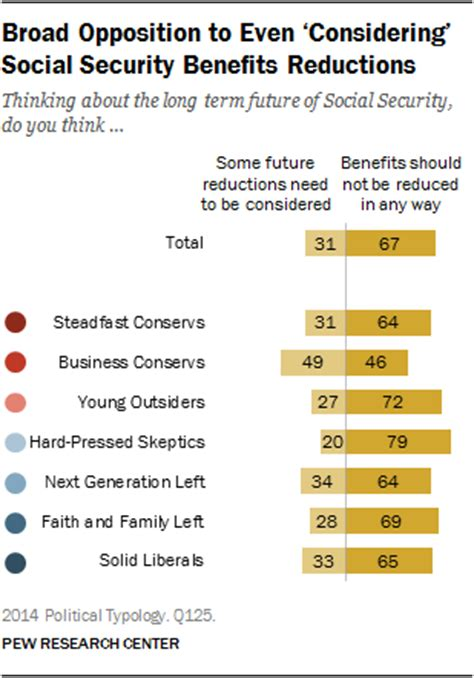 social security section 8 broad opposition to even considering social security
