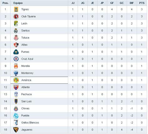 como quedo la liguilla mrxicana 2016 tabla del descenso de la liga mx calendar template 2016