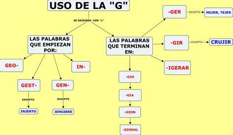 palabras con la letra g g ejemplos de palabras con g menudo cole lengua 5 186 primaria unidad 10