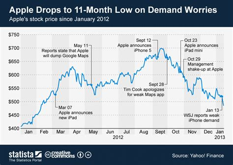 Apple January Chart Apple Drops To 11 Month Low On Demand Worries Statista