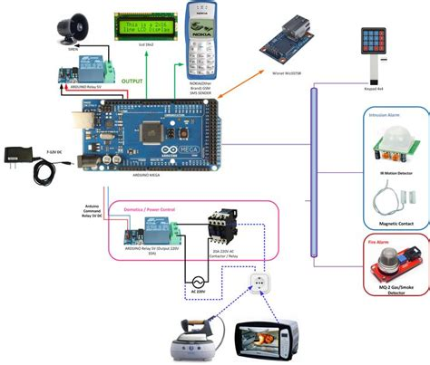 25 best ideas about arduino home automation on