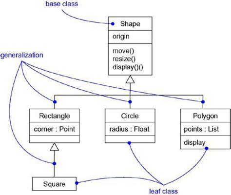 class diagram software magic of tutorial class diagram for software design