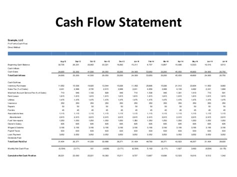 sle cash flow problems sle cash flow statement questions sle cash flow statement