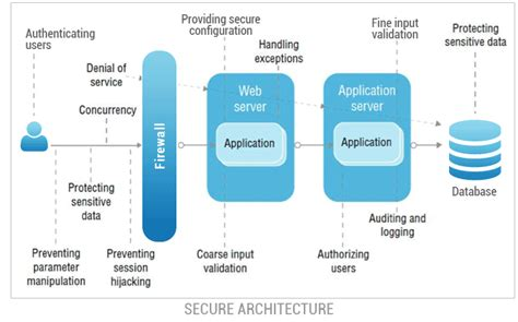 application design security secure software and application development services