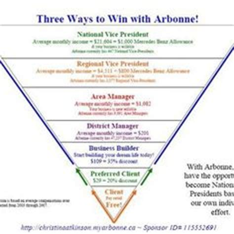 Arbonne 28 Day Detox Program Cost by Arbonne S Energy Drink Quot Fizz Quot Sticks Vs Other Leading