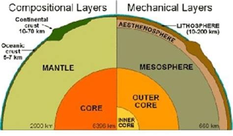Which Earth Layer Is Made Out Of Basalt And Granite - 3 interior structure mission to mars at vssec