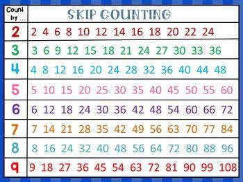 product   anchor chart  skip counting numbers      skip