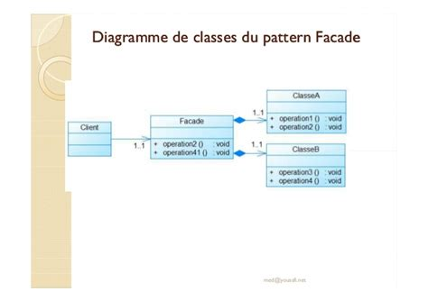 flyweight pattern là gì cours design pattern m youssfi partie 7 facade bridge