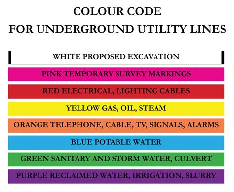 wire color code standard wiring diagram components