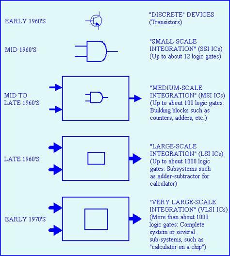 integrated circuit of a calculator calculator electronics integrated circuits