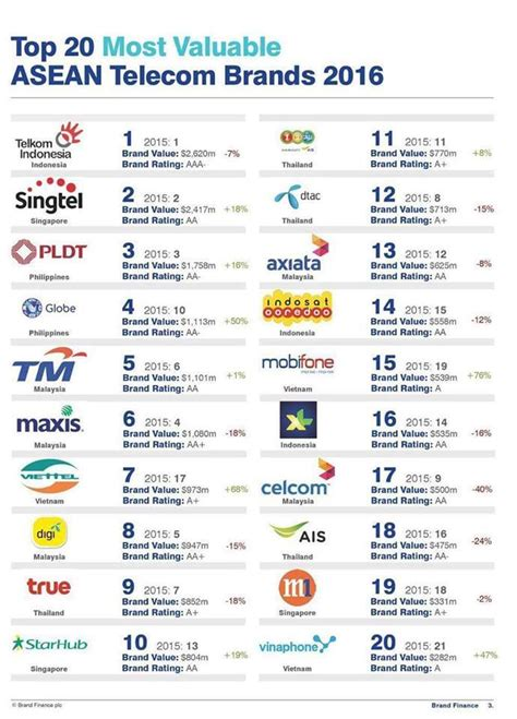 s top telcos among most valuable brands in southeast asia news