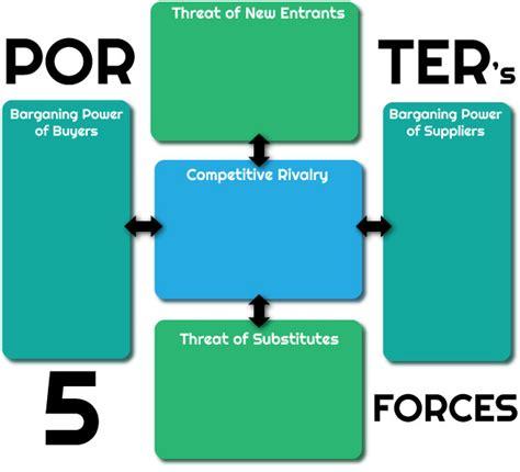 Porter S Five Forces Model Strategy Framework 5 Forces Model Template