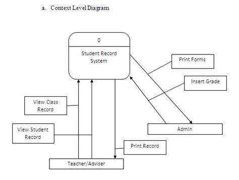 context level diagram innovators we are a of it students studdying in
