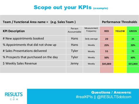 sales team kpi template results kpi workshop july 2014