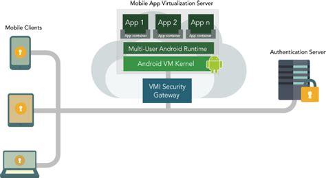 mobile app wiki file mobile app virtualization diagram png