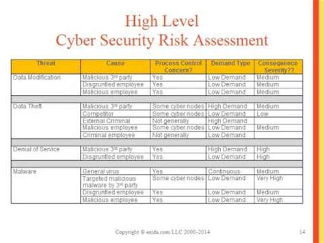 Performing A Cybersecurity Risk Assessment As A Component Of The Pha Youtube Cyber Security Assessment Template