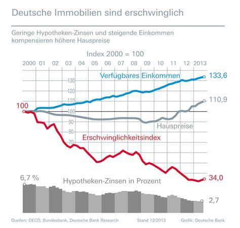 hypothekenzinsen deutsche bank deutsche bank themendienst archiv baufinanzierung