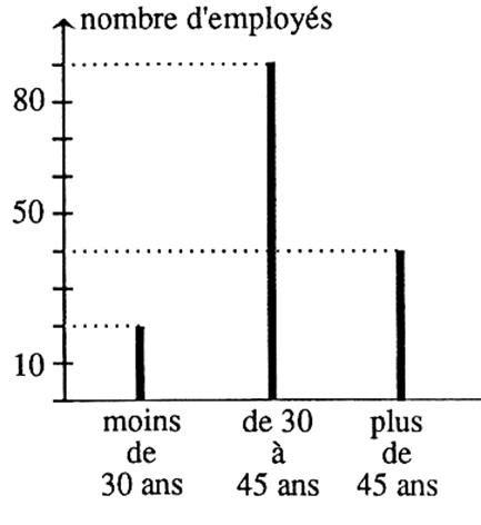 diagramme a batonnet le diagramme en b 226 tons