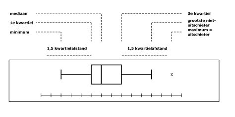 spss tutorial nederlands boxplot maken met de spss chart builder tutorial