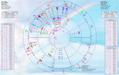 Search By Name And Birthdate Birthdate Astrology Free