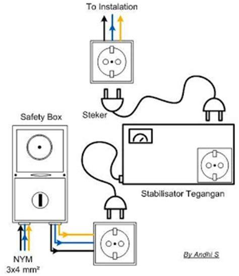 Pemasangan Stabilizer instalasi rumah
