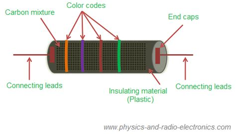 resistor composition types construction of carbon composition resistors polytechnic hub