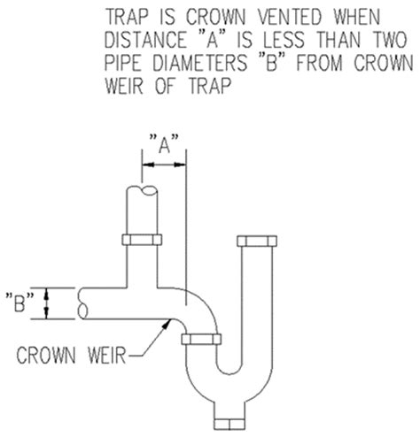 Weir Plumbing by Weir Plumbing 28 Images 167 890 Illustration M Trap