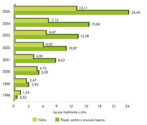 imágenes y muebles urbanos s a de c v medio ambiente en andaluc 237 a informe 2006 consejer 237 a