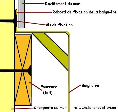 Installation Baignoire by Installer Une Baignoire