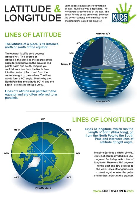 infographic latitude and longitude discover