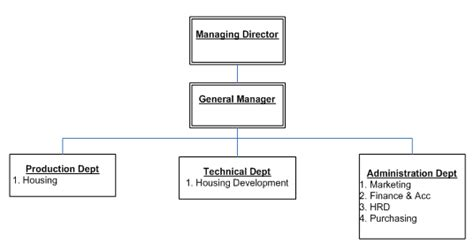 membuat struktur organisasi html agung konsultan hrd teknis manajemen hrd caroldoey