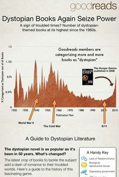 1000 images about dystopian novel writing on 1000 images about dystopian fiction on