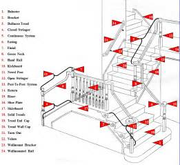 Stair Parts Now by Stair Parts Glossary Of Terms Wood Stairs