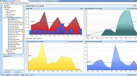 how to a service ca service management reporting and dashboards