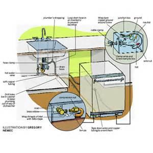 Bathtub Drain Pipe Replacement Keston S Plumbing Serving The Dc Metro Area