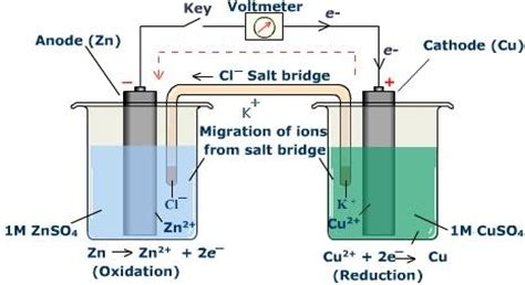 voltaic cell diagram chem 1180 19 2 19 4 construction of voltaic cells cell