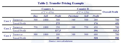 transfer pricing policy template exle of transfer pricing images