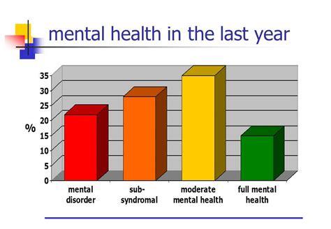 mental health diagram the spectrum of mental health part 1 partial