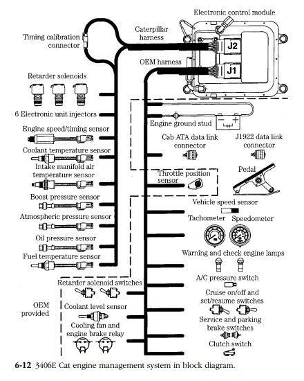 3126 cat engine wiring diagram efcaviation