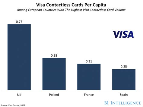 Euro Visa Gift Card - visa acquires visa europe business insider